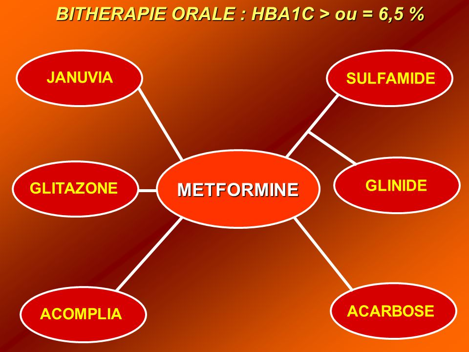 METFORMINE JANUVIA SULFAMIDE GLINIDE ACARBOSE ACOMPLIA GLITAZONE BITHERAPIE ORALE : HBA1C > ou = 6,5 %