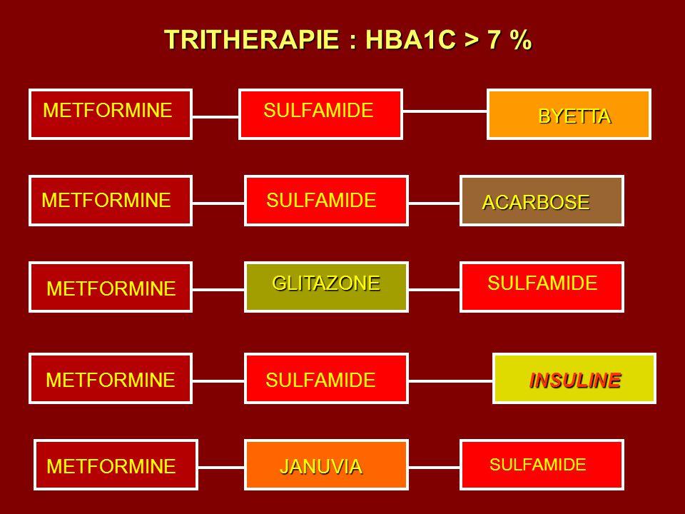 METFORMINE SULFAMIDE BYETTA ACARBOSE JANUVIA GLITAZONE INSULINE TRITHERAPIE : HBA1C > 7 %