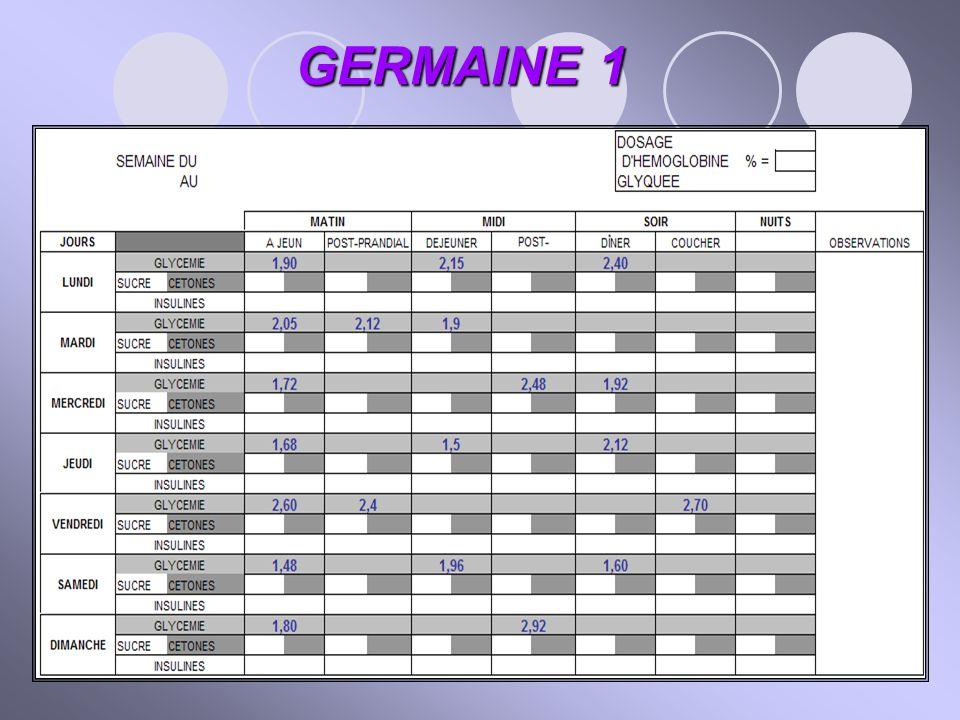 Germaine, une semaine plus tard Carnet Augmentation des doses Consignes d'adaptation des doses A JEUN :> 2,5 g : + 3 U.