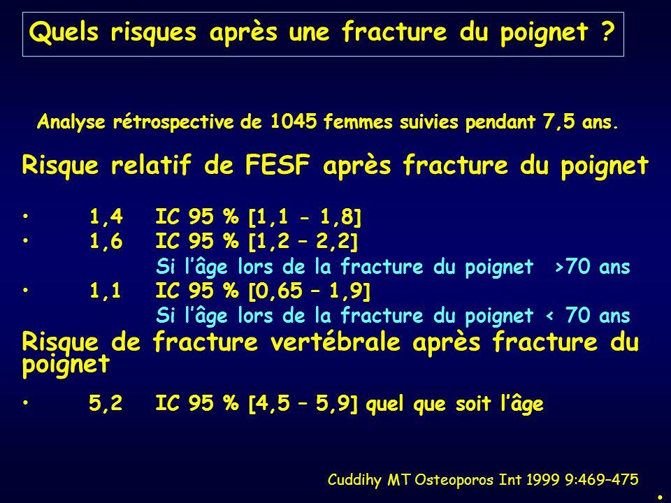 Risque relatif de FESF après fracture du poignet 1,4IC 95 % [1,1 - 1,8] 1,6IC 95 % [1,2 – 2,2] Si l'âge lors de la fracture du poignet >70 ans 1,1IC 9