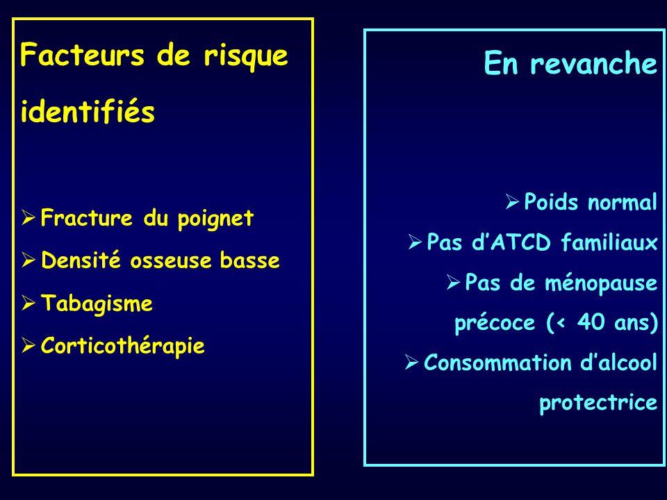 Facteurs de risque identifiés  Fracture du poignet  Densité osseuse basse  Tabagisme  Corticothérapie En revanche  Poids normal  Pas d'ATCD fami