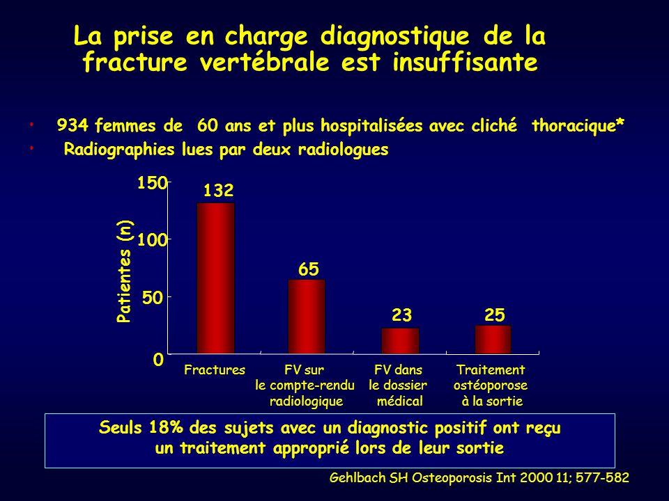 La prise en charge diagnostique de la fracture vertébrale est insuffisante Gehlbach SH Osteoporosis Int 2000 11; 577-582 934 femmes de 60 ans et plus
