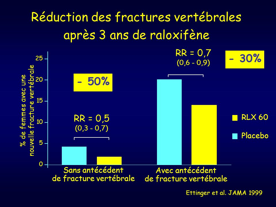 Ettinger et al. JAMA 1999 Réduction des fractures vertébrales après 3 ans de raloxifène Placebo RLX 60 % de femmes avec une nouvelle fracture vertébra