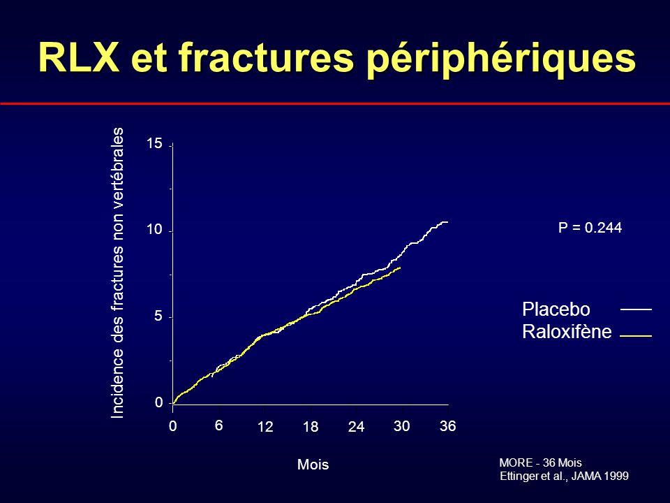 P = 0.244 MORE - 36 Mois Ettinger et al., JAMA 1999 Incidence des fractures non vertébrales 0 6 12 1824 30 36 15 10 5 0 Mois Placebo Raloxifène RLX et