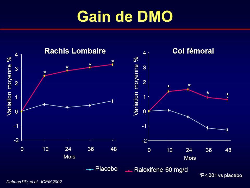 Delmas PD, et al. JCEM 2002 *P<.001 vs placebo Mois 012243648 -2 0 1 2 3 4 * * * *Placebo Raloxifene 60 mg/d Mois 012243648 -2 0 1 2 3 4 * * * * Col f