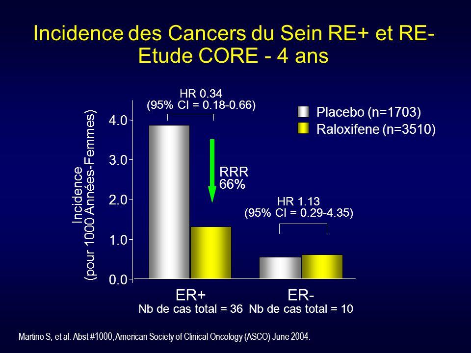 0.0 1.0 2.0 3.0 4.0 ER+ Nb de cas total = 36 ER- Nb de cas total = 10 HR 0.34 (95% CI = 0.18-0.66) Placebo (n=1703) Raloxifene (n=3510) HR 1.13 (95% C