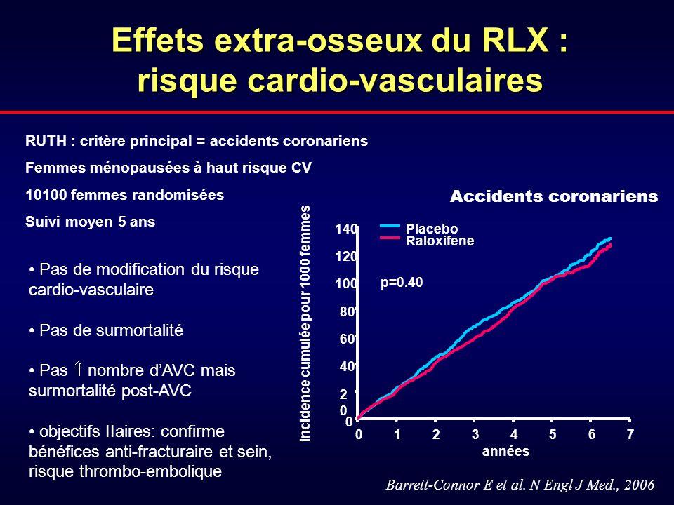 Incidence cumulée pour 1000 femmes années 01234567 0 2020 40 60 80 100 120 140 Placebo Raloxifene p=0.40 Effets extra-osseux du RLX : risque cardio-va