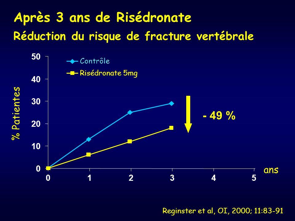 Reginster et al, OI, 2000; 11:83-91 0 10 20 30 40 50 012345 ans Contrôle Risédronate 5mg % % Patientes - 49 % Après 3 ans de Risédronate Réduction du