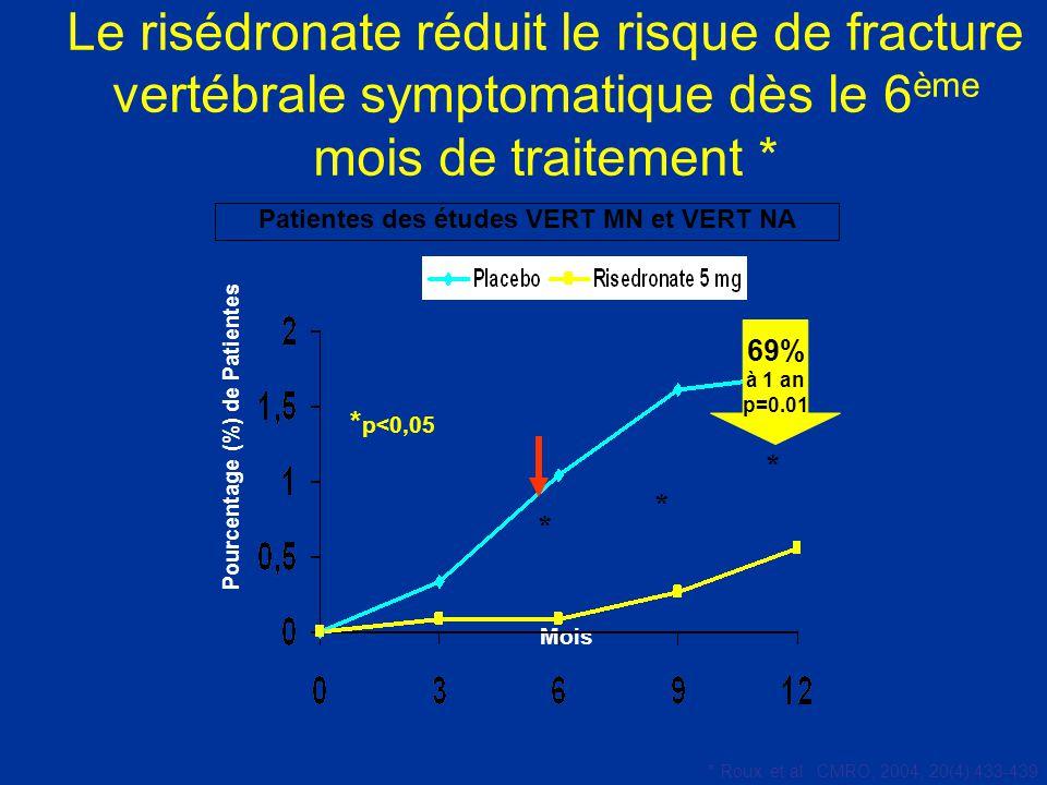 Le risédronate réduit le risque de fracture vertébrale symptomatique dès le 6 ème mois de traitement * Patientes des études VERT MN et VERT NA Mois Po