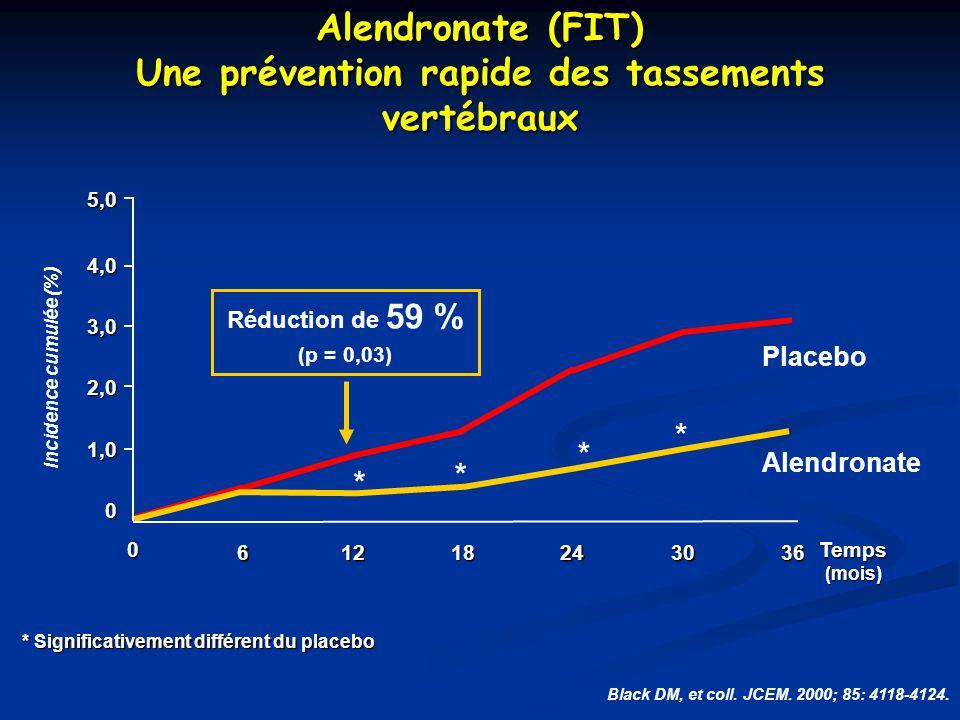 * Significativement différent du placebo Alendronate (FIT) Une prévention rapide des tassements vertébraux Black DM, et coll. JCEM. 2000; 85: 4118-412