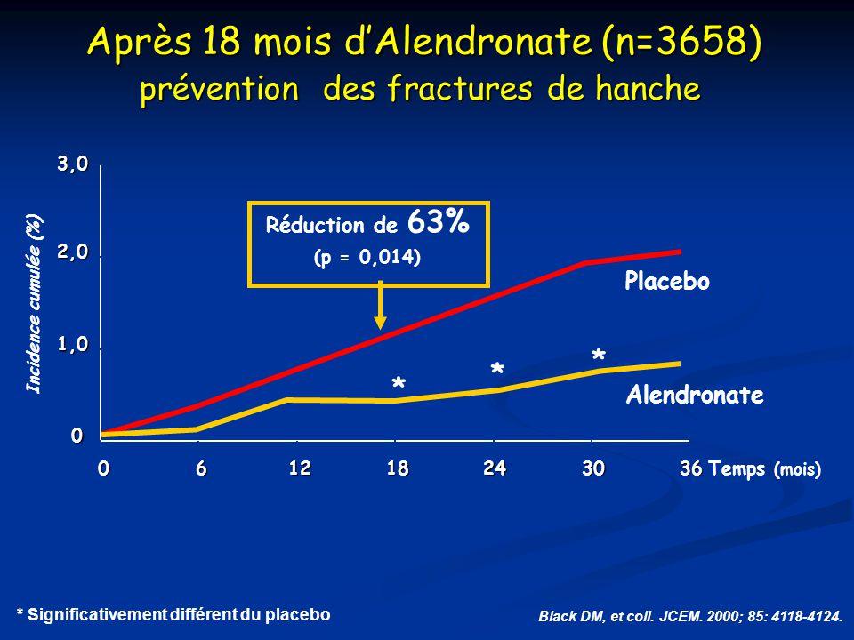 * Significativement différent du placebo Après 18 mois d'Alendronate (n=3658) prévention des fractures de hanche Black DM, et coll. JCEM. 2000; 85: 41