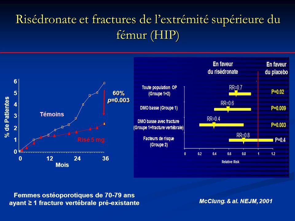 Risédronate et fractures de l'extrémité supérieure du fémur (HIP) McClung. & al. NEJM, 2001 60% p=0.003 0 1 2 3 6 5 4 Risé 5 mg Mois % de Patientes Té
