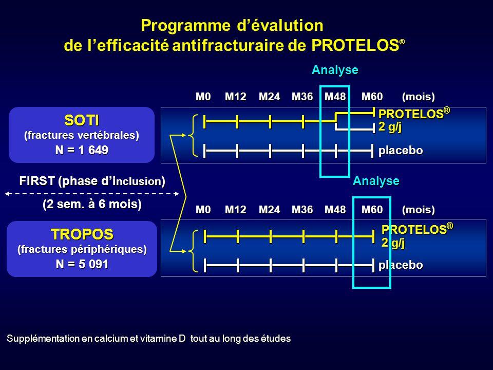 Supplémentation en calcium et vitamine D tout au long des études placebo PROTELOS ® 2 g/j M0M12M36M24M48M60(mois) M0M12M36M24M48M60(mois)placebo PROTE