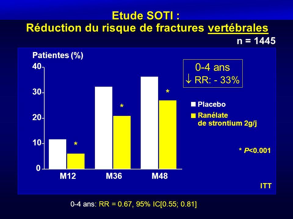Etude SOTI : Réduction du risque de fractures vertébrales 0-4 ans: RR = 0.67, 95% IC[0.55; 0.81] n = 1445 * P<0.001 0-4 ans  RR: - 33% ITT Patientes
