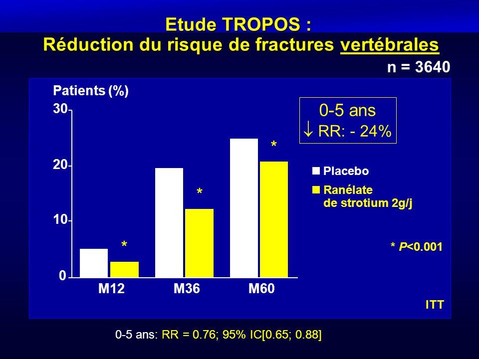Etude TROPOS : Réduction du risque de fractures vertébrales 0-5 ans: RR = 0.76; 95% IC[0.65; 0.88] n = 3640 * P<0.001 0-5 ans  RR: - 24% ITT Patients