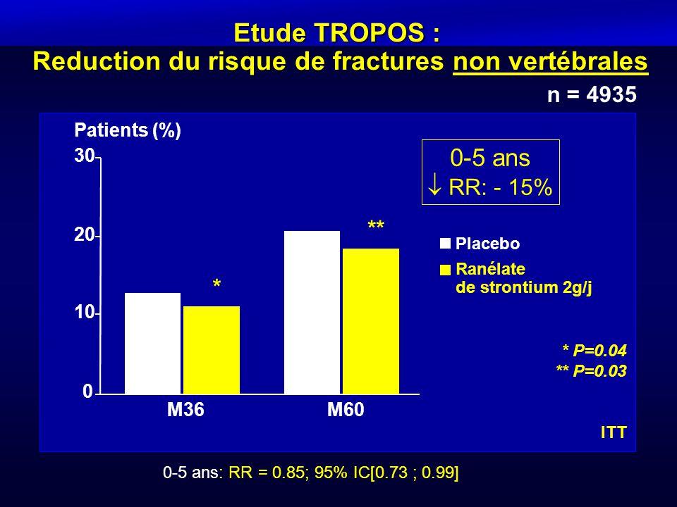 0-5 ans: RR = 0.85; 95% IC[0.73 ; 0.99] n = 4935 Etude TROPOS : Reduction du risque de fractures non vertébrales * P=0.04 ** P=0.03 0-5 ans  RR: - 15