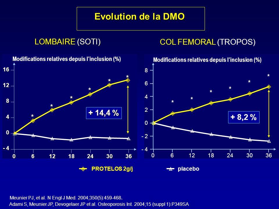 Modifications relatives depuis l'inclusion (%) Evolution de la DMO PROTELOS 2g/j - 4 0 4 8 12 16 061218243036 + 14,4 % LOMBAIRE (SOTI) * * * * * * Meu