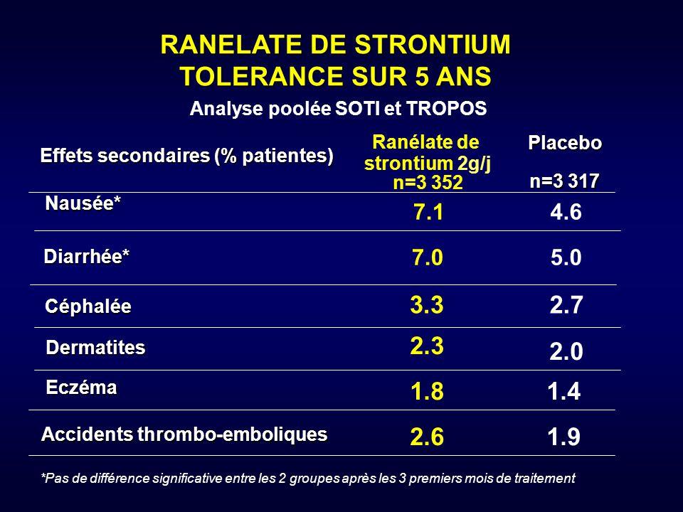 Analyse poolée SOTI et TROPOS Ranélate de strontium 2g/j n=3 352 Ranélate de strontium 2g/j n=3 352 Placebo n=3 317 Diarrhée* Nausée* Céphalée Effets