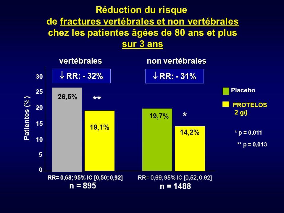 0 5 10 15 20 25 30 Patientes (%) Placebo PROTELOS 2 g/j 19,7%  RR: - 31% * p = 0,011 RR= 0,69; 95% IC [0,52; 0,92] 14,2% Réduction du risque de fract