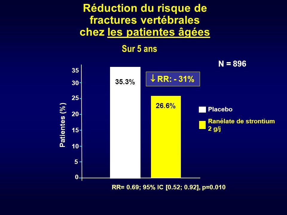 0 5 10 15 20 25 30 Patientes (%) Placebo Ranélate de strontium 2 g/j 35.3% Sur 5 ans RR= 0.69; 95% IC [0.52; 0.92], p=0.010 N = 896 26.6%  RR: - 31%