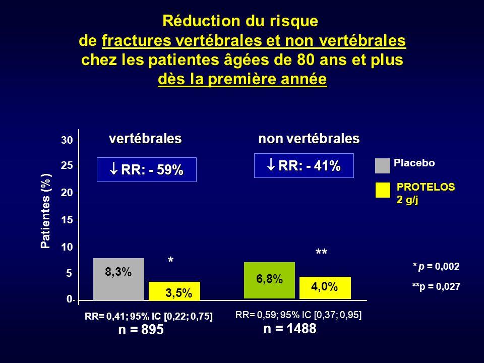 0 5 10 15 20 25 30 Patientes (%) Placebo PROTELOS PROTELOS 2 g/j 2 g/j n = 895 8,3% 3,5%  RR: - 59% RR= 0,41; 95% IC [0,22; 0,75] * p = 0,002 Réducti