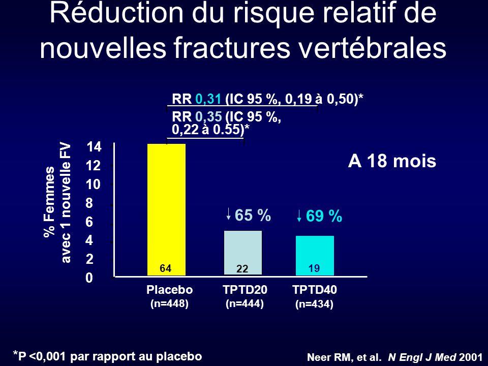 * P <0,001 par rapport au placebo Placebo (n=448) TPTD20 (n=444) TPTD40 (n=434) 64 22 19 % Femmes avec 1 nouvelle FV RR 0,31 (IC 95 %, 0,19 à 0,50)* R