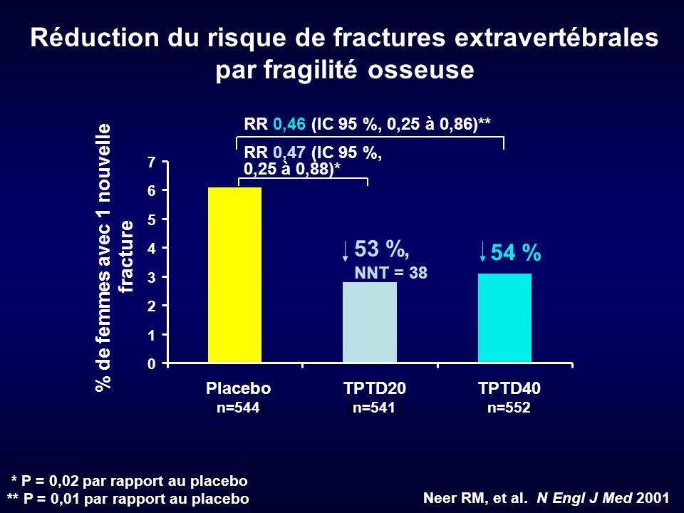 0 1 2 3 4 5 6 7 Placebo (n=544) TPTD20 (n=541) TPTD40 (n=552) % de femmes avec 1 nouvelle fracture 53 %, NNT = 38 54 % RR 0,46 (IC 95 %, 0,25 à 0,86)*
