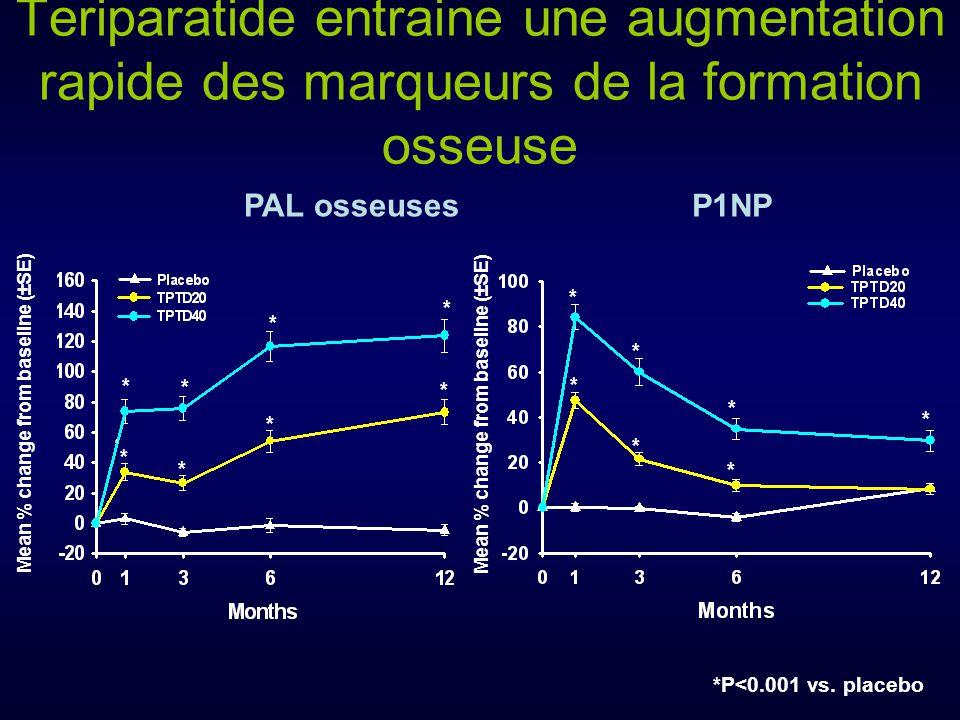 Teriparatide entraine une augmentation rapide des marqueurs de la formation osseuse PAL osseuses P1NP *P<0.001 vs. placebo * * * * * * * * * * * * * *