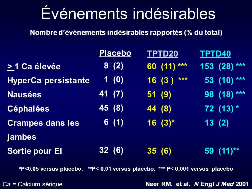 Événements indésirables > 1 Ca élevée HyperCa persistante Nausées Céphalées Crampes dans les jambes Sortie pour EI Placebo 8 (2) 1 (0) 41 (7) 45 (8) 6