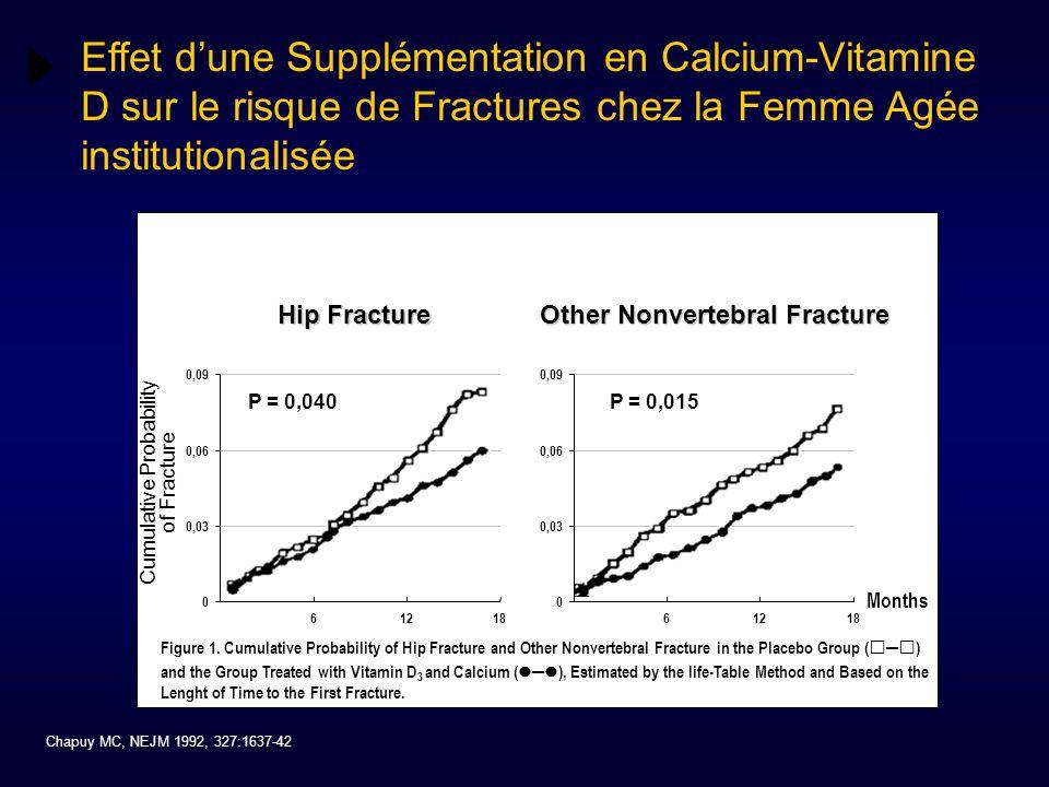 0 0,03 0,06 0,09 61218 0 0,03 0,06 0,09 61218 Chapuy MC, NEJM 1992, 327:1637-42 Effet d'une Supplémentation en Calcium-Vitamine D sur le risque de Fra