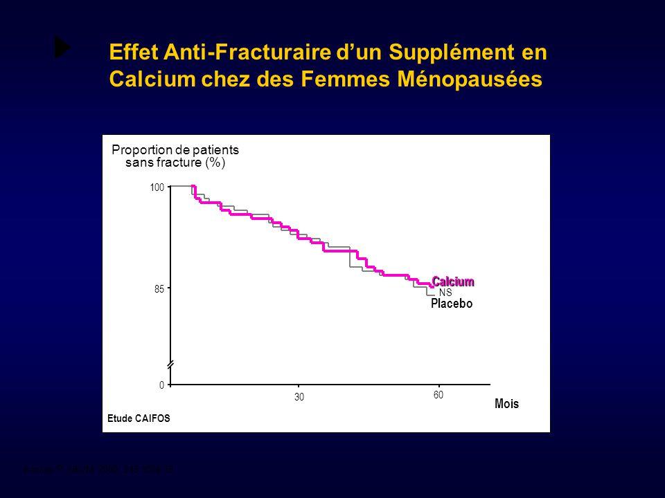 Kannus P, NEJM. 2000, 343:1506-13 Proportion de patients sans fracture (%) Mois Etude CAIFOS 30 60 100 85 Placebo Calcium NS 0 Effet Anti-Fracturaire