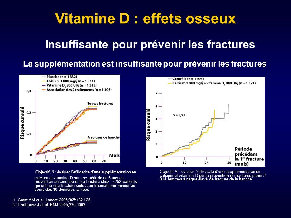 Objectif (1) : évaluer l'efficacité d'une supplémentation en calcium et vitamine D sur une période de 3 ans en prévention secondaire d'une fracture ch