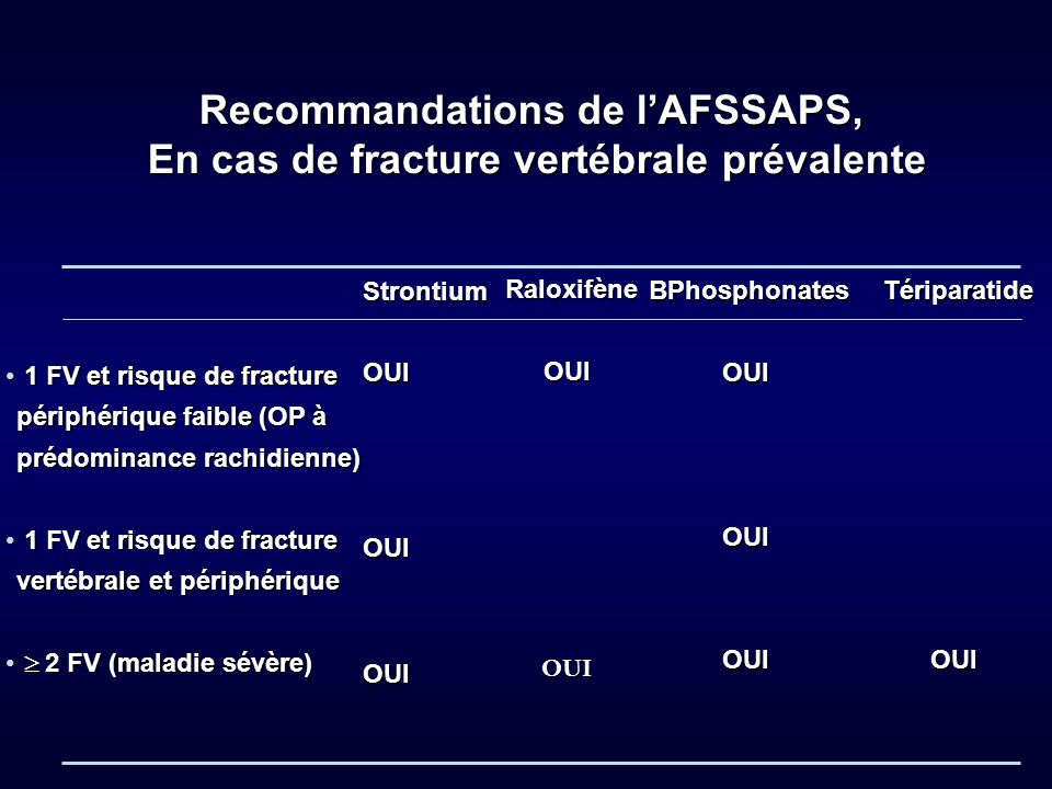 1 FV et risque de fracture 1 FV et risque de fracture périphérique faible (OP à prédominance rachidienne) 1 FV et risque de fracture 1 FV et risque de