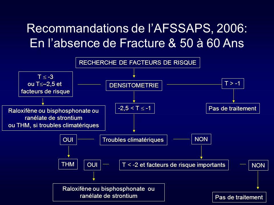 RECHERCHE DE FACTEURS DE RISQUE DENSITOMETRIE -2,5 < T  -1 OUI Troubles climatériques THM T > -1 Pas de traitement T  -3 ou T  –2,5 et facteurs de