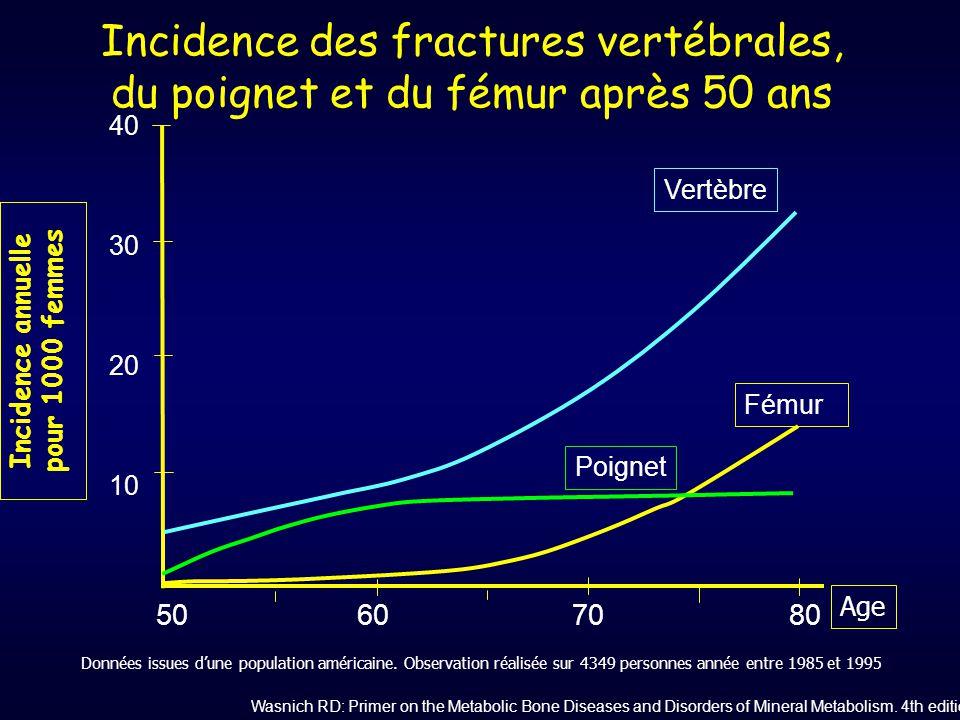 Incidence des fractures vertébrales, du poignet et du fémur après 50 ans 50607080 Vertèbre Fémur Poignet Incidence annuelle pour 1000 femmes 40 30 20