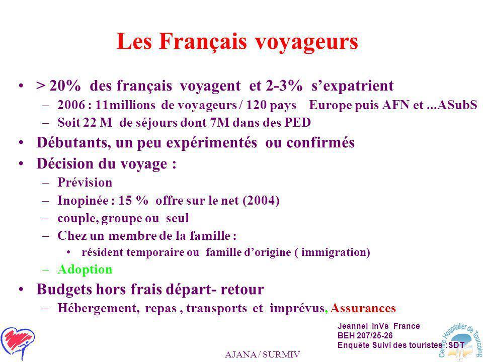 AJANA / SURMIV Les Français voyageurs > 20% des français voyagent et 2-3% s'expatrient –2006 : 11millions de voyageurs / 120 pays Europe puis AFN et...ASubS –Soit 22 M de séjours dont 7M dans des PED Débutants, un peu expérimentés ou confirmés Décision du voyage : –Prévision –Inopinée : 15 % offre sur le net (2004) –couple, groupe ou seul –Chez un membre de la famille : résident temporaire ou famille d'origine ( immigration) –Adoption Budgets hors frais départ- retour –Hébergement, repas, transports et imprévus, Assurances Jeannel inVs France BEH 207/25-26 Enquête Suivi des touristes :SDT