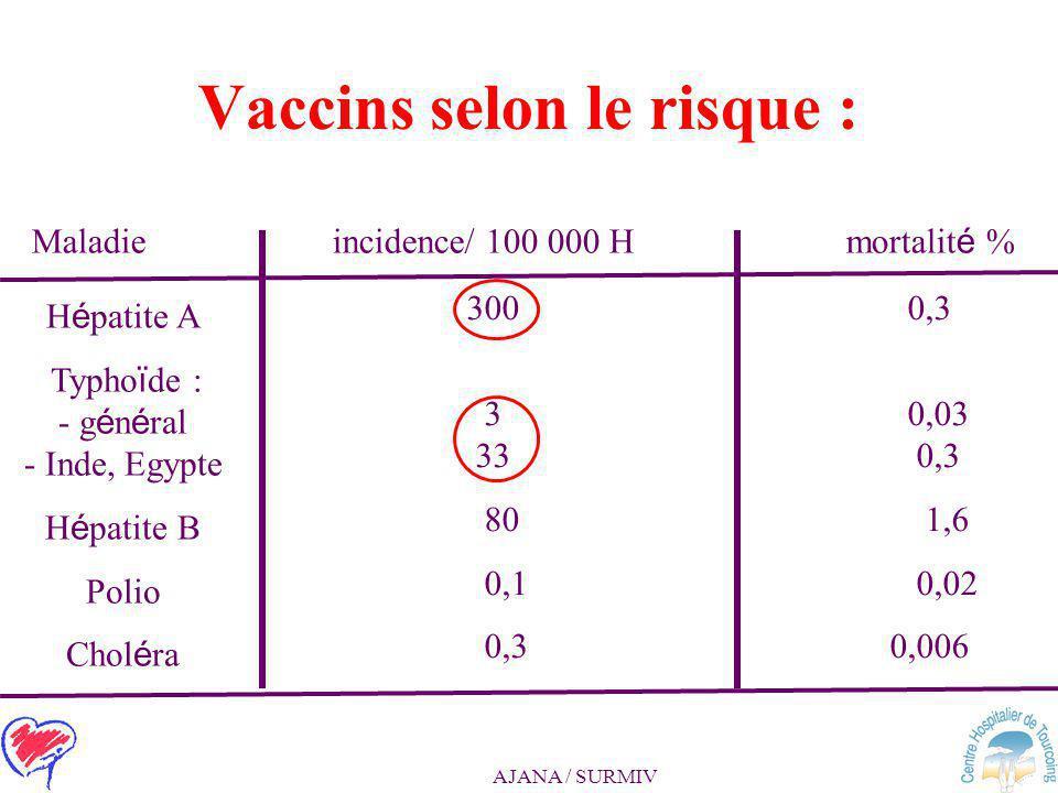 AJANA / SURMIV Quels vaccins ? Touriste : Inde –hôtels ….mais excursions, rencontres Sénior - copathologies > 60 ans : Guyane –Pas de sortie le soir…