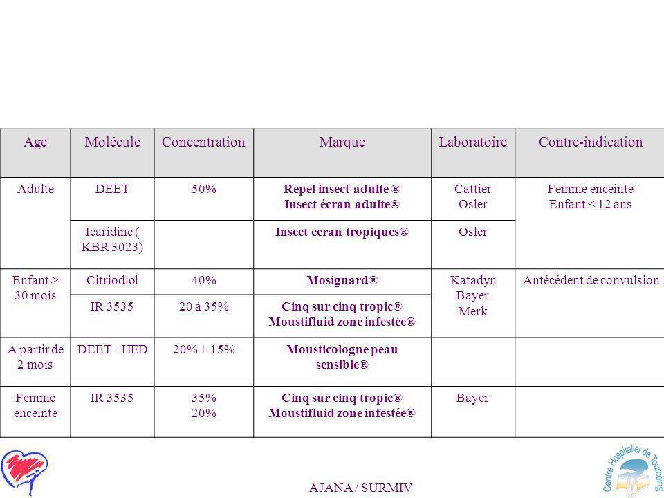 AJANA / SURMIV Prévention antipaludique Moustiquaires imprégnées : –permethrine à 4 % –Fenêtres, individuelle Répulsifs –Peau –Habits Antipaludiques