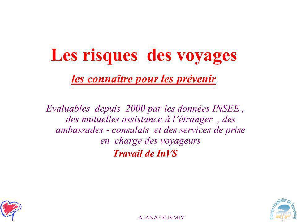 AJANA / SURMIV Paludisme d'importation en France 5000 cas de Pf /an –80% Contractés en Afrique intertropicale –Retard du diagnostic –Retard de traitement 20 décès / an