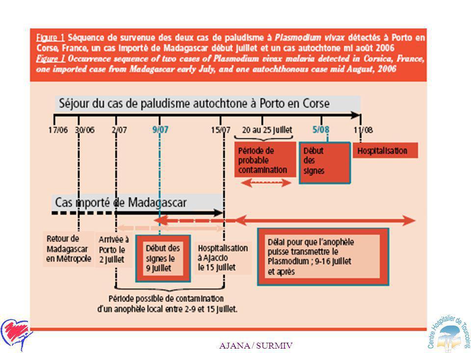 AJANA / SURMIV 7- Impact de la détection de la résistance et du dosage des anti- malariques: –Résultats non immédiats ( quinine exclue ) –Envoi au CNR