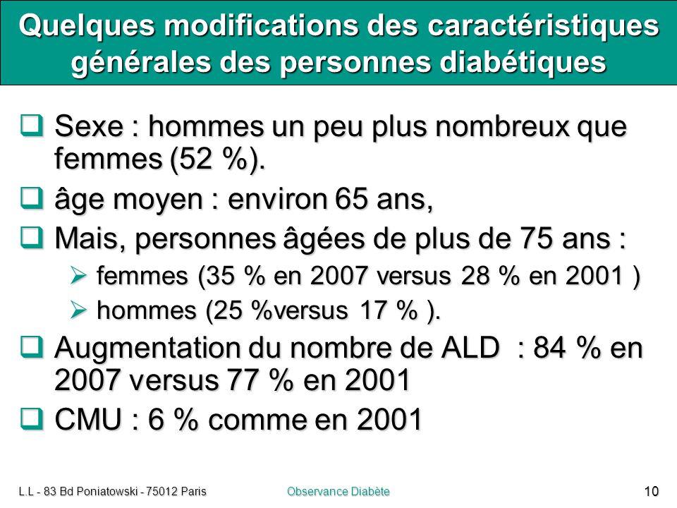 L.L - 83 Bd Poniatowski - 75012 ParisObservance Diabète 10 Quelques modifications des caractéristiques générales des personnes diabétiques  Sexe : ho
