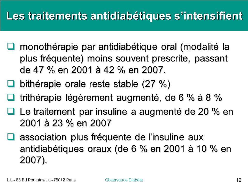 L.L - 83 Bd Poniatowski - 75012 ParisObservance Diabète 12 Les traitements antidiabétiques s'intensifient  monothérapie par antidiabétique oral (moda