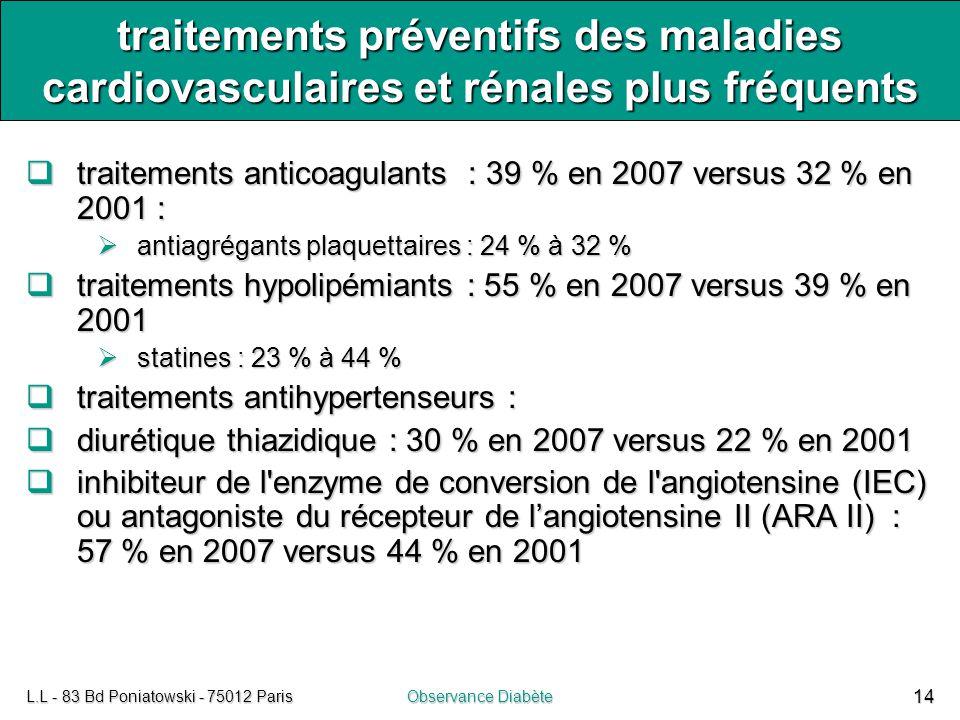 L.L - 83 Bd Poniatowski - 75012 ParisObservance Diabète 14 traitements préventifs des maladies cardiovasculaires et rénales plus fréquents  traitemen