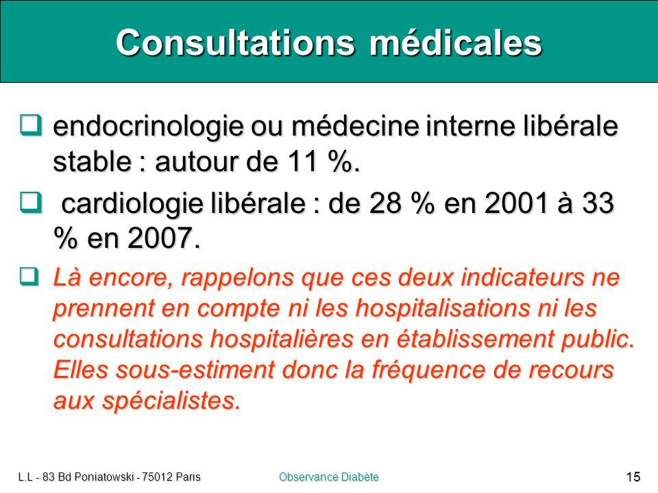 L.L - 83 Bd Poniatowski - 75012 ParisObservance Diabète 15 Consultations médicales  endocrinologie ou médecine interne libérale stable : autour de 11