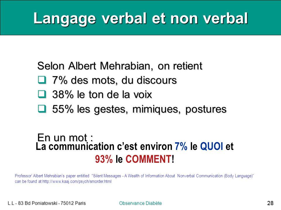 L.L - 83 Bd Poniatowski - 75012 ParisObservance Diabète 28 Langage verbal et non verbal Selon Albert Mehrabian, on retient  7% des mots, du discours