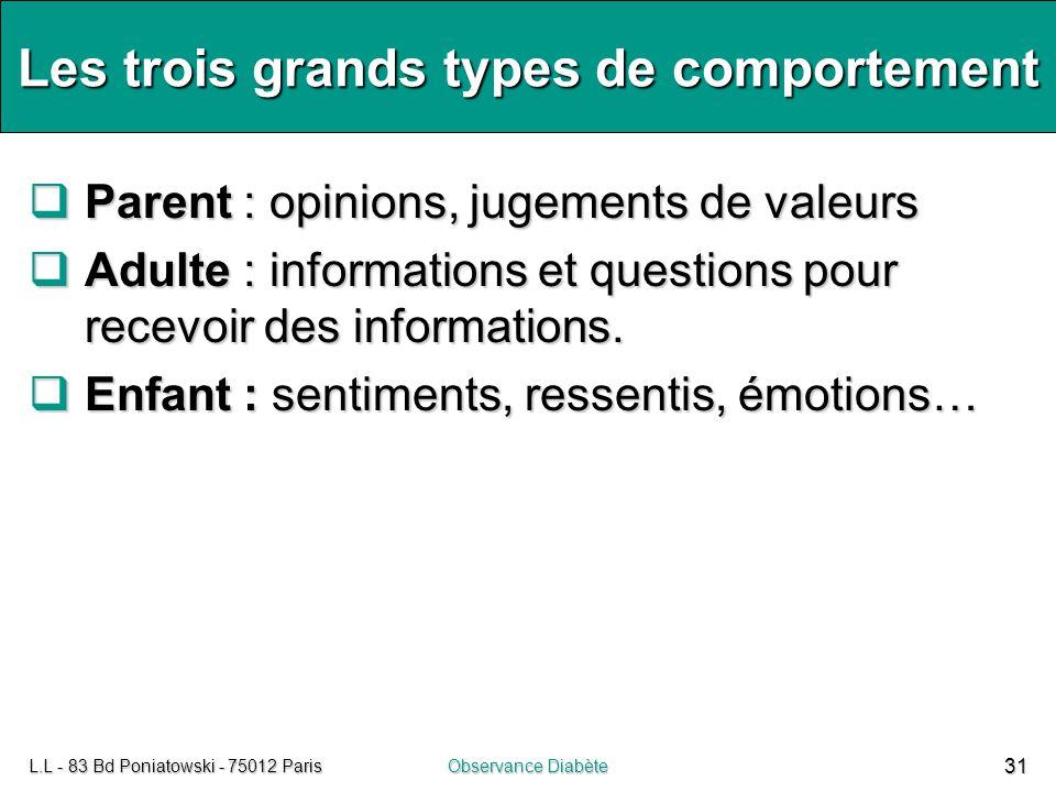 L.L - 83 Bd Poniatowski - 75012 ParisObservance Diabète 31 Les trois grands types de comportement  Parent : opinions, jugements de valeurs  Adulte :