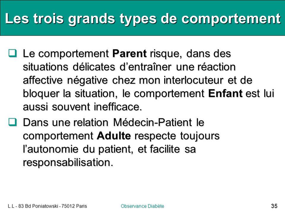 L.L - 83 Bd Poniatowski - 75012 ParisObservance Diabète 35 Les trois grands types de comportement  Le comportement Parent risque, dans des situations