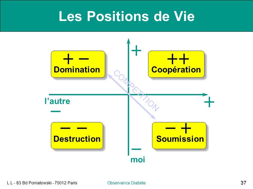 L.L - 83 Bd Poniatowski - 75012 ParisObservance Diabète 37 DominationCoopération DestructionSoumission COMPETITION l'autre moi Les Positions de Vie