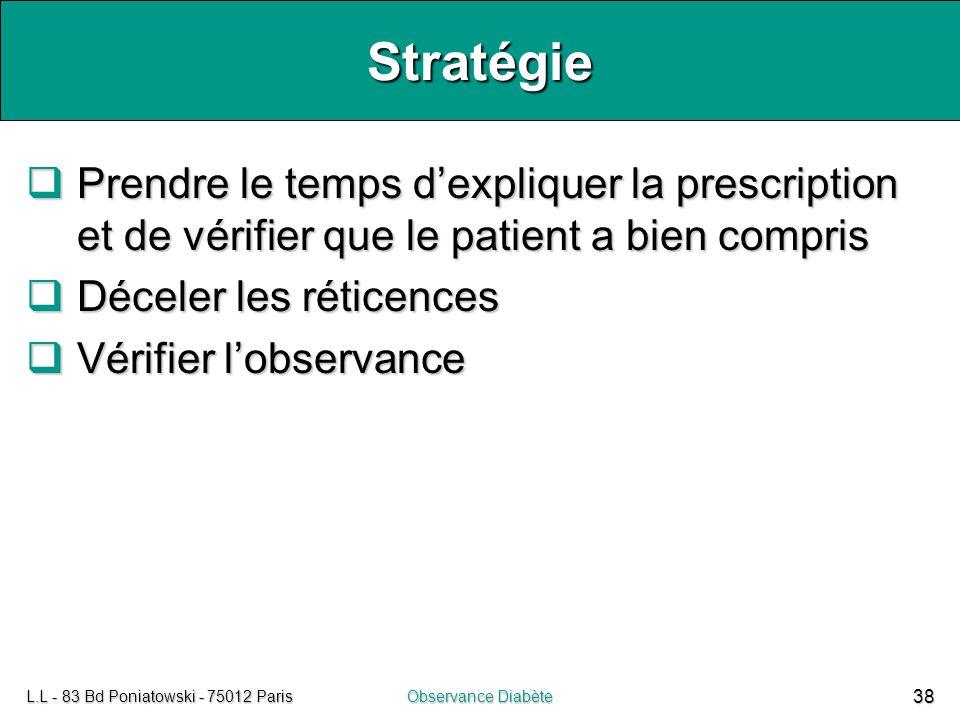 L.L - 83 Bd Poniatowski - 75012 ParisObservance Diabète 38 Stratégie  Prendre le temps d'expliquer la prescription et de vérifier que le patient a bi