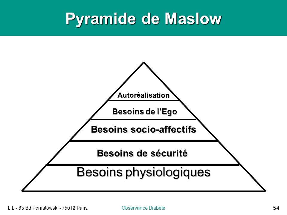 L.L - 83 Bd Poniatowski - 75012 ParisObservance Diabète 54 Pyramide de Maslow Besoins physiologiques Besoins de sécurité Besoins socio-affectifs Besoi